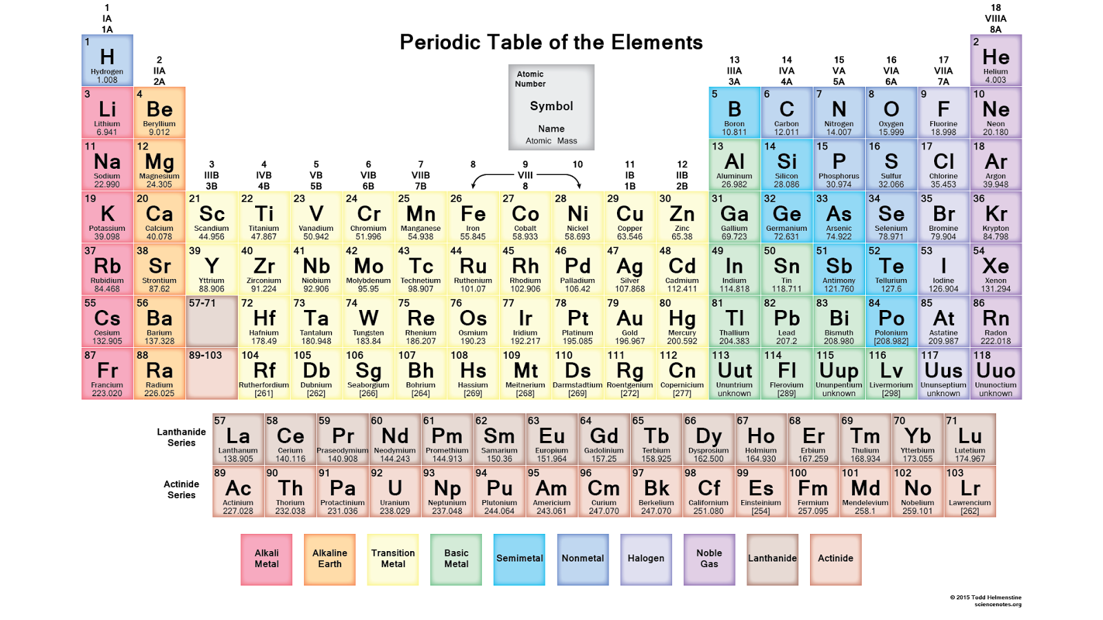 Winnie walter blog the gossip column with taheerah atchia no no mention of chemical elements can go unchecked without reference to the periodic table brace yourselves because here comes the chemistry folks gamestrikefo Image collections