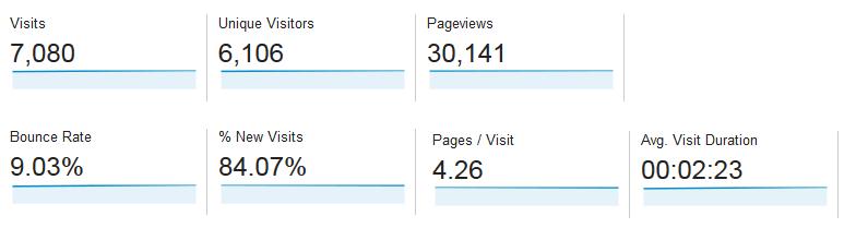 Stats estonie-tallinn.com