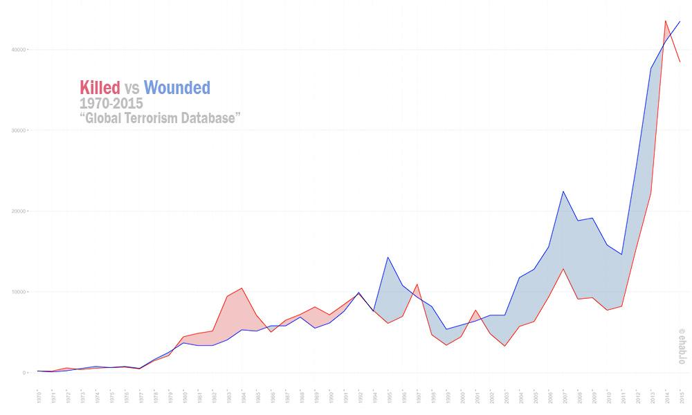 bi-variate chart, killed vs Wounded per year by Ehab Othman