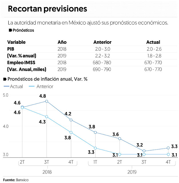 Banxico baja previsión de crecimiento del PIB