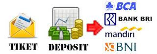 Cara Mengisi Saldo Deposit Di Raja Pulsa Payment