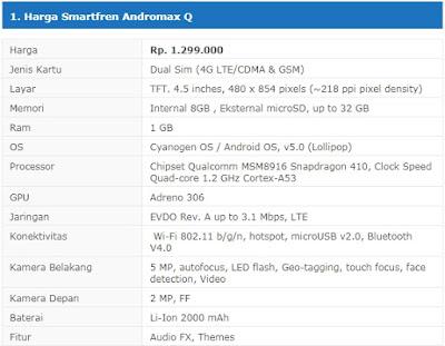 HP Gaming Terbaik Harga 1 Jutaan Smartfren Andromax Q/Qi