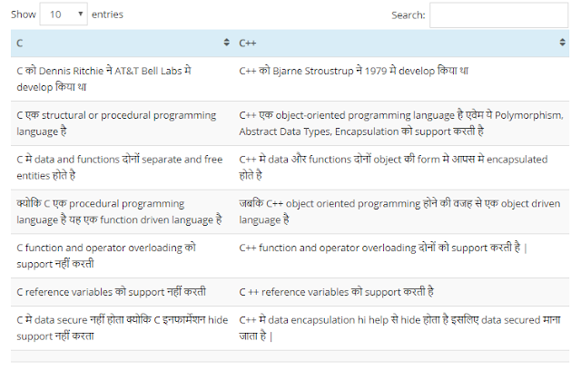Difference between C and C++ programming languages in English Explain Full Detail