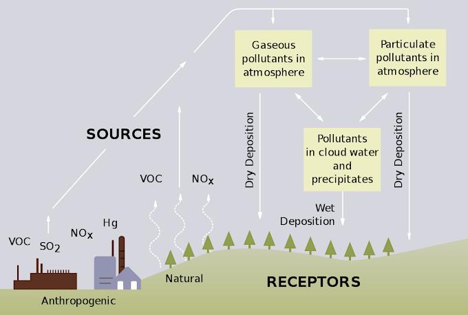 Define and explain Acid rain.