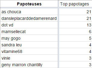 TOP PAPOTAGES
