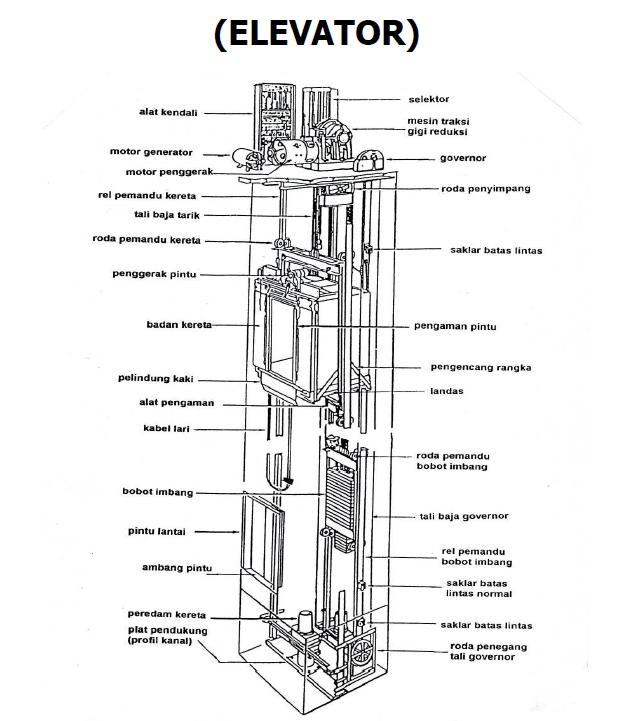Image Result For Konstruksi Lift Barang