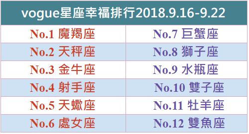 【Vogue樂城】本周星座幸福排行2018.9.16-9.22