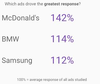 TV Ad Response Metrics