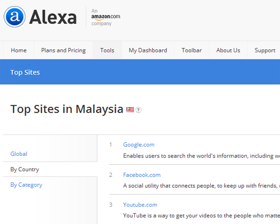 Alexa Malaysia top blog 2016