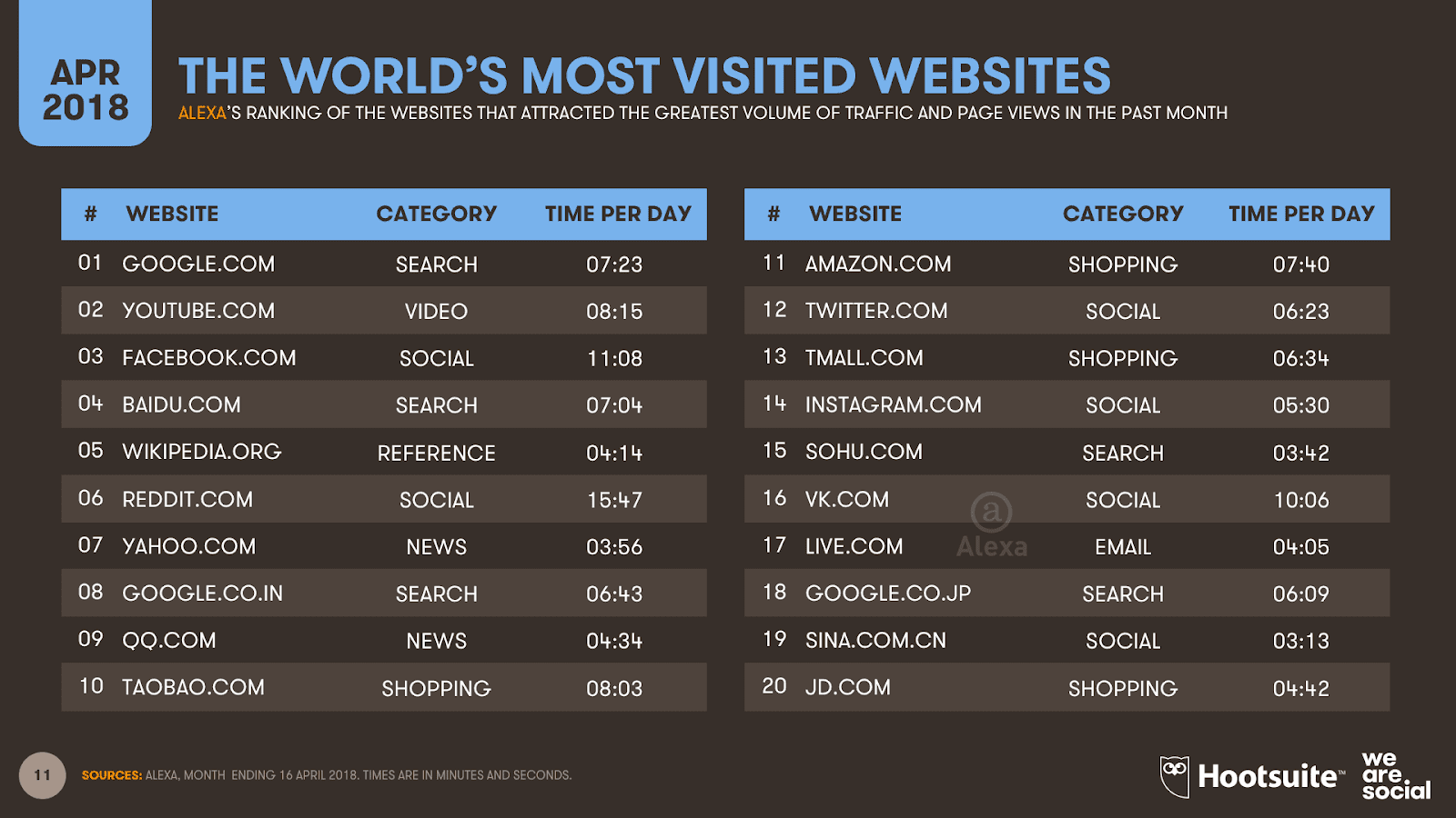 The latest global website ranking from Alexa