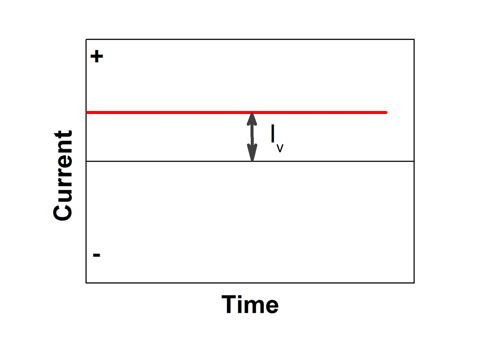 Alternating Vs Direct Current on ac vs dc current graphs