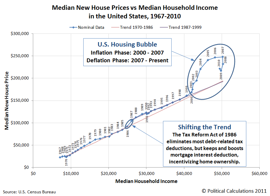 Median New House Prices vs Median Household Income in the United States, 1967-2010