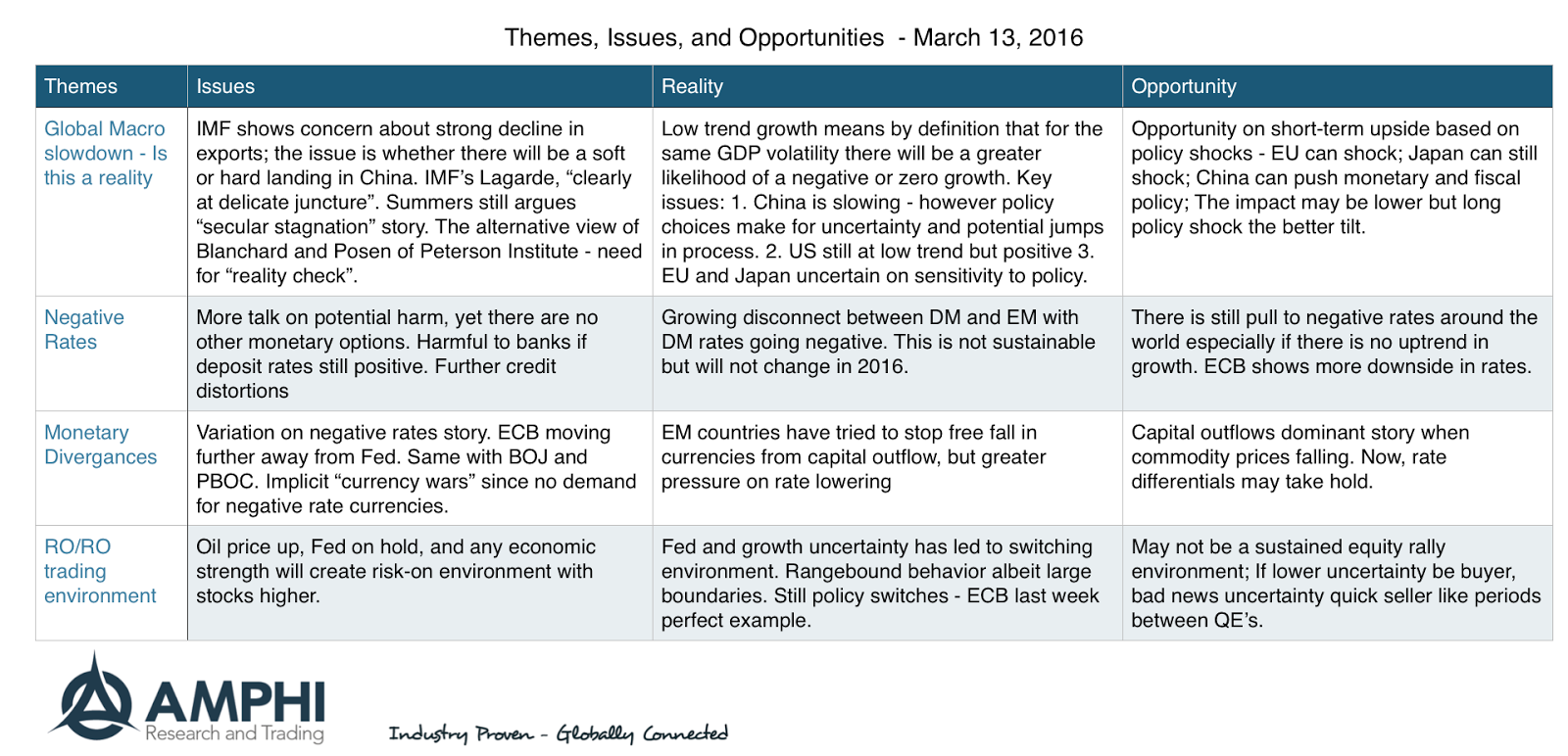 Disciplined Systematic Global Macro Views: The themes