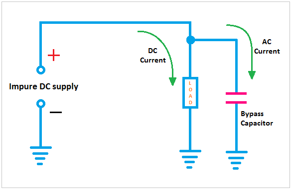 Bypass Capacitor Function, Bypass Capacitor