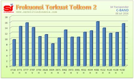 sinyal terkuat satelit Telkom 2