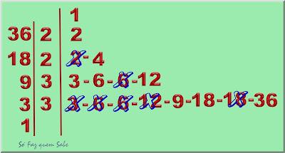 Elimina-se os divisores repetidos, deixando somente um de cada.