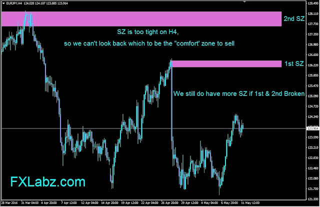 Forex Outlook, EURJPY H4 Chart