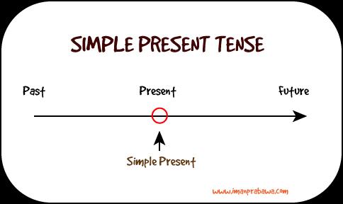 Simple Present Tense Dalam Bahasa Inggris