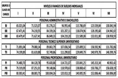 MPPE: Tabulador Administrativo Mayo 2017