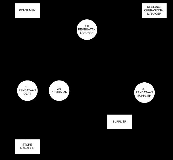 Contoh dfddad diagram nol sistem informasi apotik juga pada diagram nol sistem informasi penjualan di apotik terdapat beberapa komponen sebagai berikut ccuart Choice Image