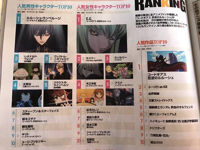 Bohaterowie Code Geass na pierwszych miejscach rankingu Newtype