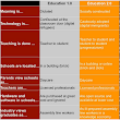 A Must Have Chart on The Characteristics of Education 3.0 ~ Educational Technology and Mobile Learning