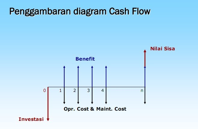 Fauzan azima ekonomi teknik tugas 2 contoh cash flow suatu usaha selama periode 30 hari dalam bentuk tabel cash flow dan diagram cash flow ccuart Image collections