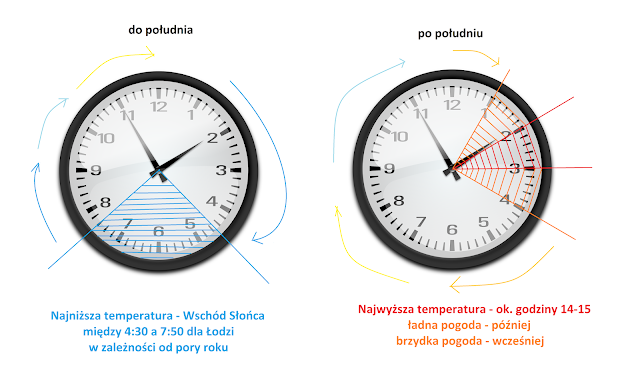 Dobowa amplituda temperatury powietrza