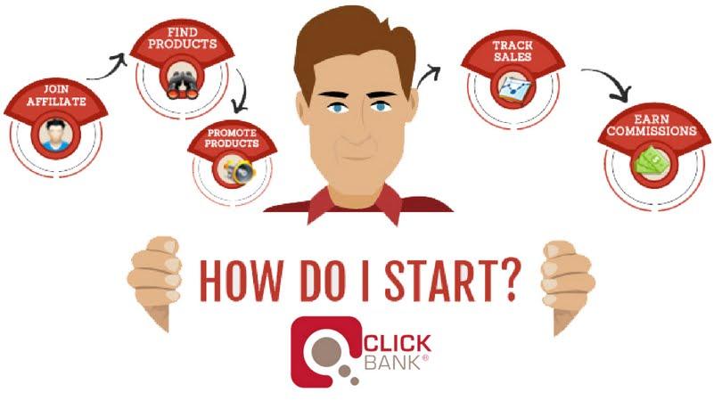 Click Bank Kya Hai how to earn click Bank IN hindI
