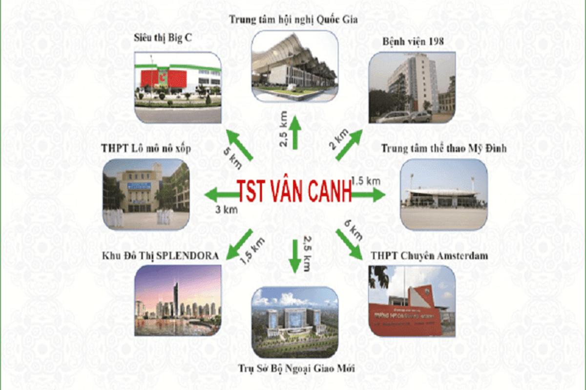 Liên kết vùng dự án Vân Canh TST