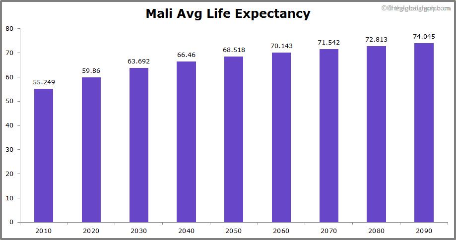 Mali  Avg Life Expectancy