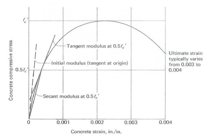 Bahan bangunan laut material beton modulus elastisitas beton adalah konstanta elastis dari material beton yang besarnya dapat ditentukan dari kurva hubungan tegangan regangan yang merupakan ccuart Gallery