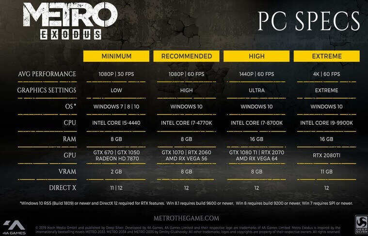 Metro Exodus PC Specs Revealed
