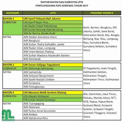 Daftar LPTK PLPG Kemenag 2017