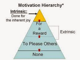 Relation in Motivation