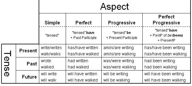 TENSES AND ASPECTS PDF DOWNLOAD