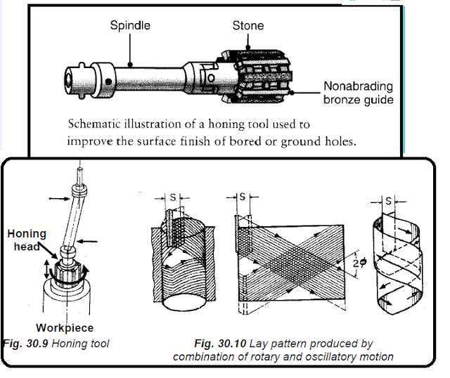 Honing tools and Honing Operations