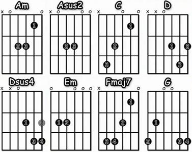 Live Forever acordes faciles guitarra acustica Oasis