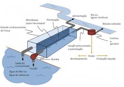 esquema geraçao energia azul