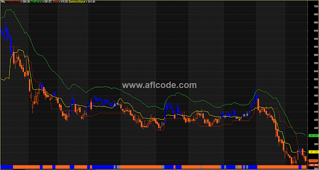 Complete Trailing Stoploss And Take Profit Indicator