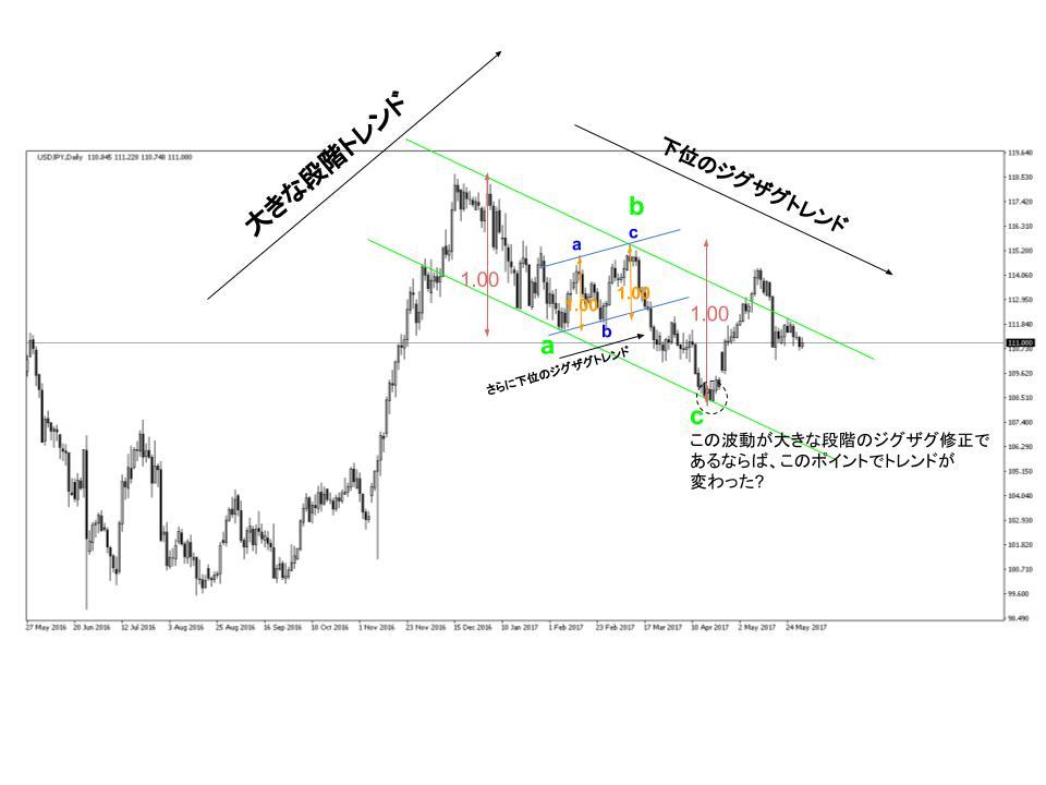 ドル円為替相場のジグザグ