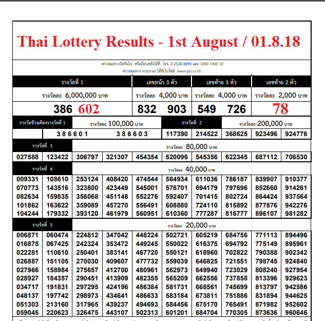 Thailand Lottery Results - 16th October 2018 / 16.10.2018 ...