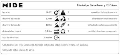Información de la ruta Estratotipo Barrueliense y El Calero (MIDE)