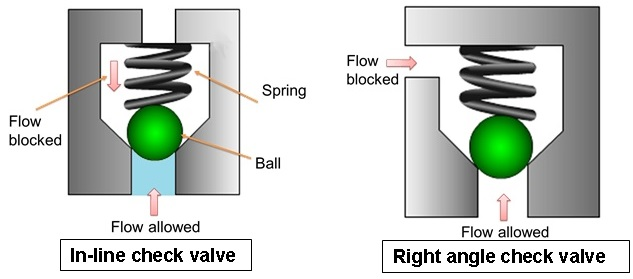 Working Principle Of A Check Valve And Its Types In Hydraulic System