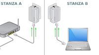 Powerline o WiFi: quale tecnologia è migliore