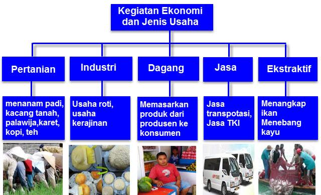 Kegiatan Ekonomi di Indonesia