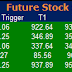 Most active future and option calls ( Pre Market Tips ) for 19 Sept 2016