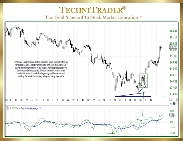 "chart example with tsv in the bottom chart window showing a ""u"" bottom - technitrader"