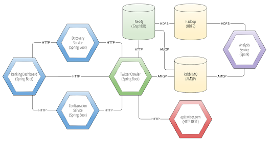 Creating a PageRank Analytics Platform Using Spring Microservices