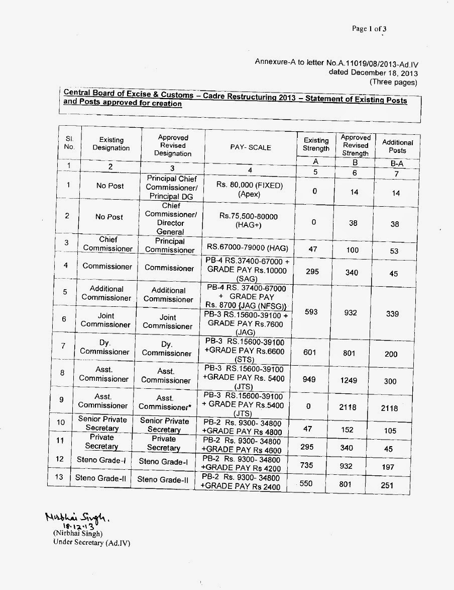 CADRE RESTRUCTURING NOTIFICATION ( Central Board of Excise